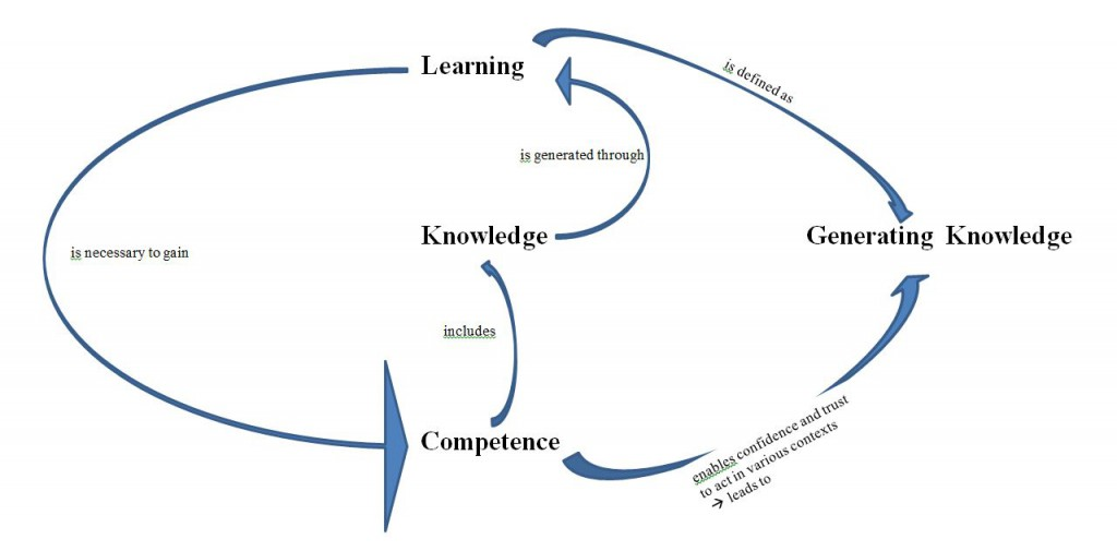 Terminology for a new Learning culture